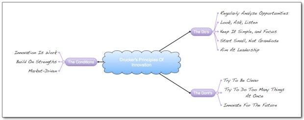 drucker-innovation-principles