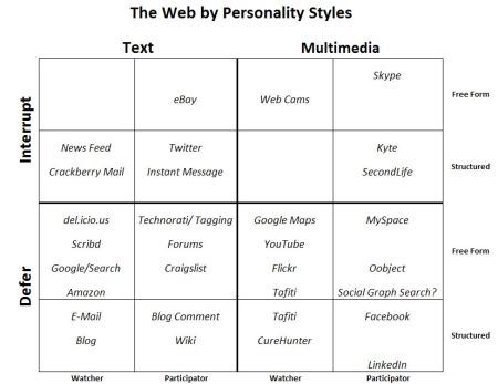 web2styles