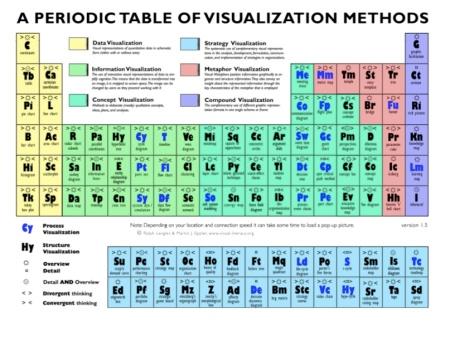 table of viz methods