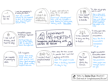 20121210-business-planning-experiment-premortem