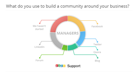 zoho-poll-results-builking-community