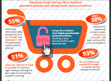 dashlane-password-ranking-2013