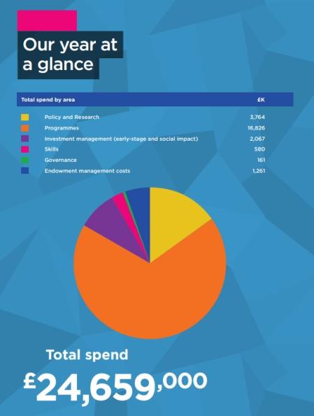 nesta-spending-2012-13