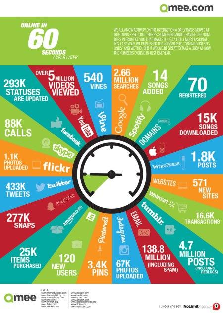 qmee-internet-minute-2014