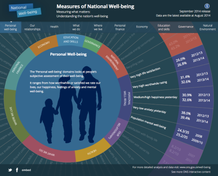 ons - measures of national well-being