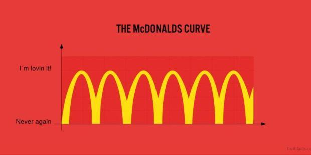 McDonalds Curve